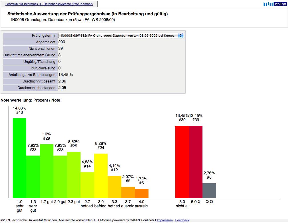Prüfungsstatistik in TUMonline